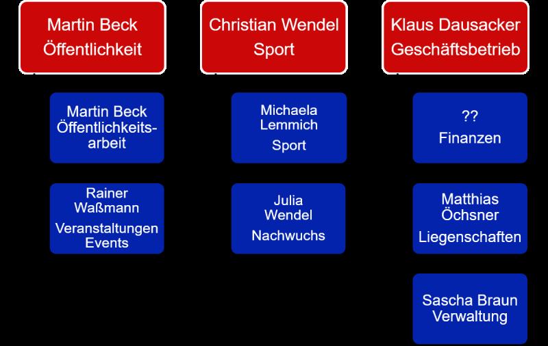 Vorstand/Vereinsstruktur